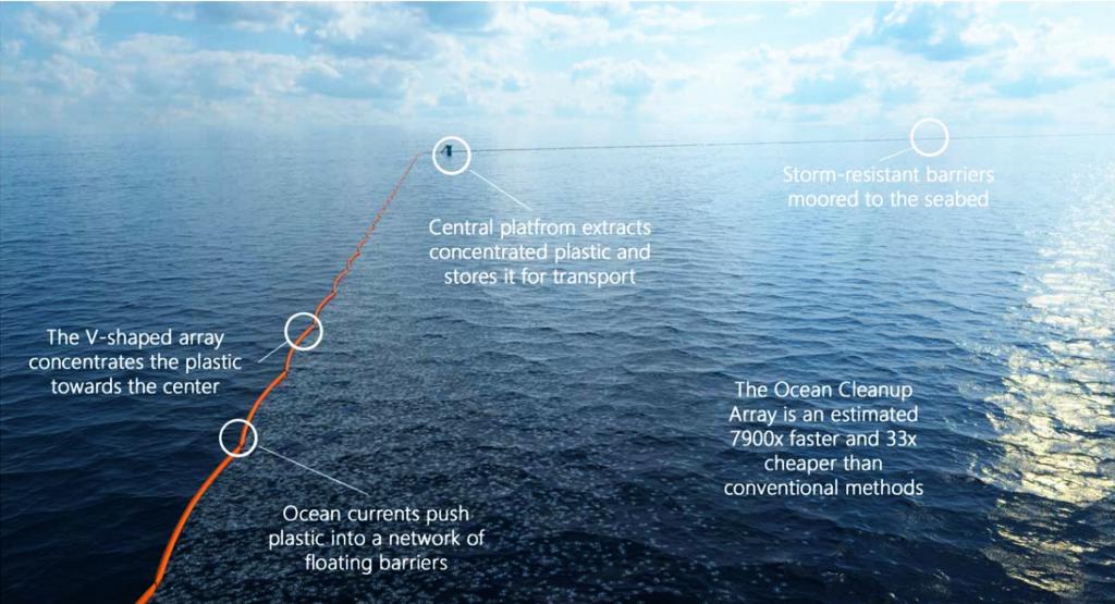 Ocean dam clean up